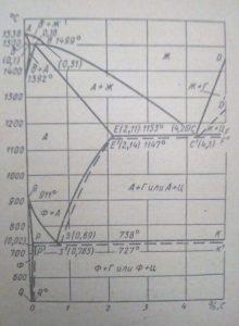 Чтотакое серый чугун,диаграмма состояния железо-углеродитсых сплавов-min