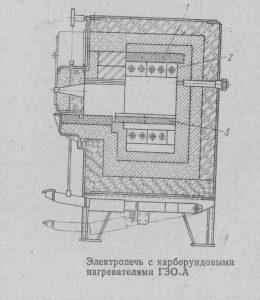 Электропечь с корборундовыми нагревателями -min