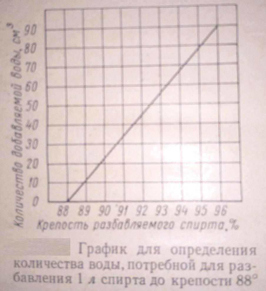 график для определения количества воды