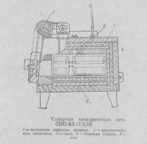 камерная электрическая печь-min