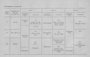классификация связующих