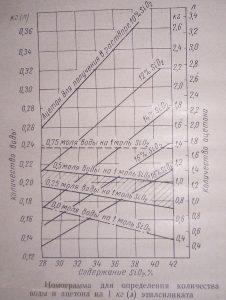определение кол воды на 1 кг этилсиликата