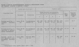 состав и свойства хтс