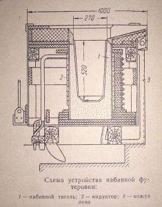 схема футеровки индукционной тигельной печи-min