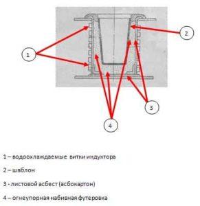 схема футеровки-min