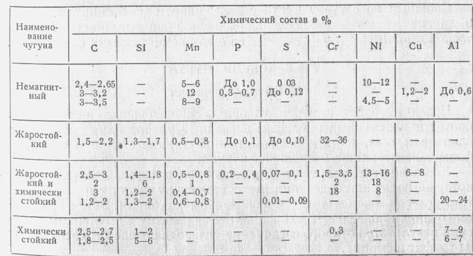 таблица 3min