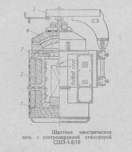 шахтная печь с контролируемой атмосферой-min