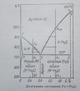 Что такое ковкий чугун, диаграмма