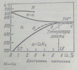 Сплавы на основе алюминия диаграмма